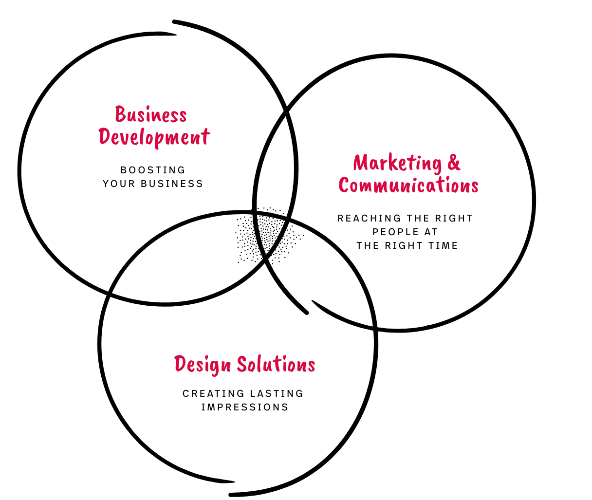The three pillars of GUTJAHR: Business Development, Marketing & Communication and Design Solutions