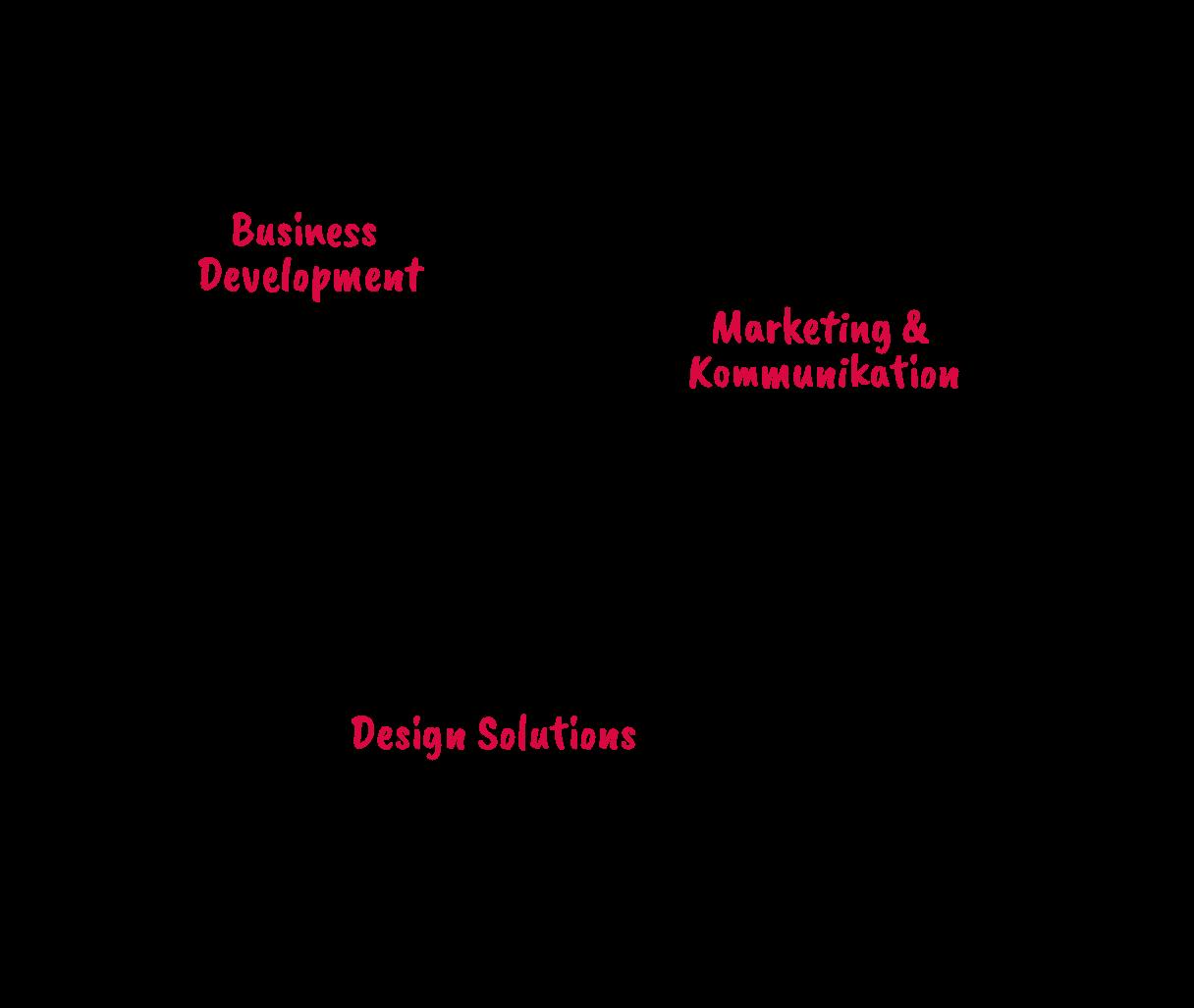 The three pillars of GUTJAHR: Business Development, Marketing & Communication and Design Solutions